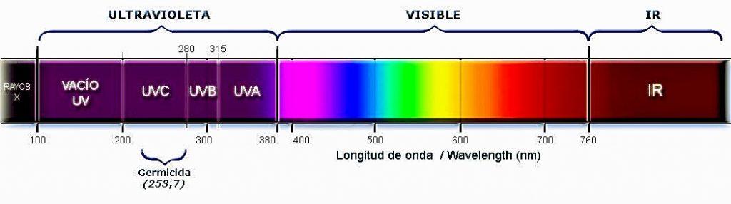 espectro de Luz UV